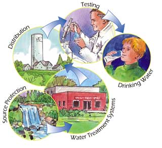 Source Water Protection - Essex Region Conservation